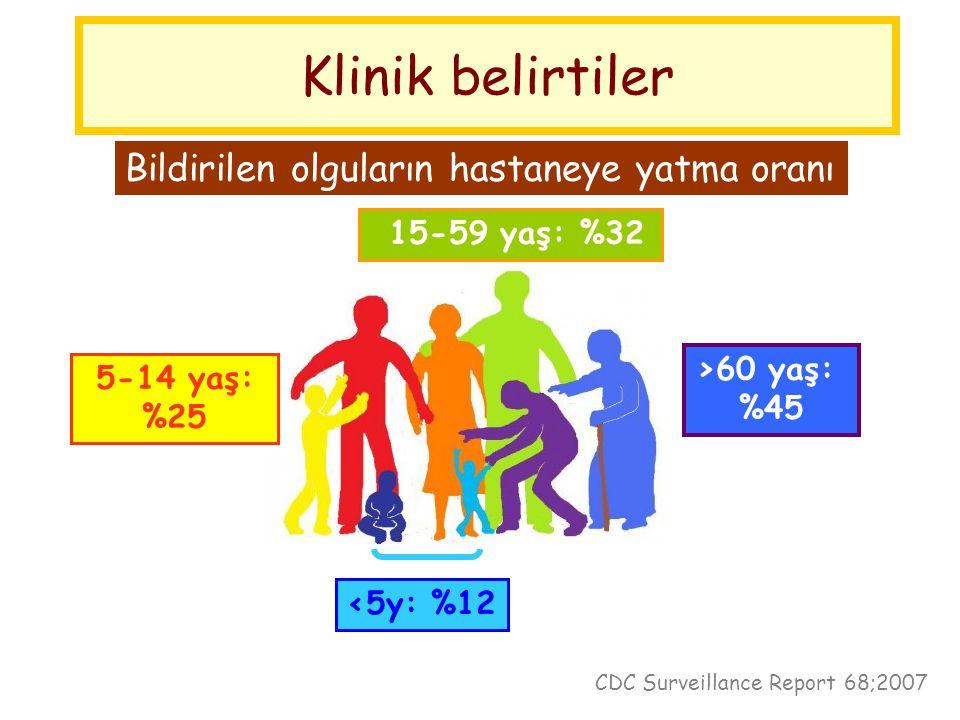Klinik belirtiler Bildirilen olguların hastaneye yatma oranı <5y: %12 5-14 yaş: %25 15-59 yaş: %32 >60 yaş: %45 CDC Surveillance Report 68;2007