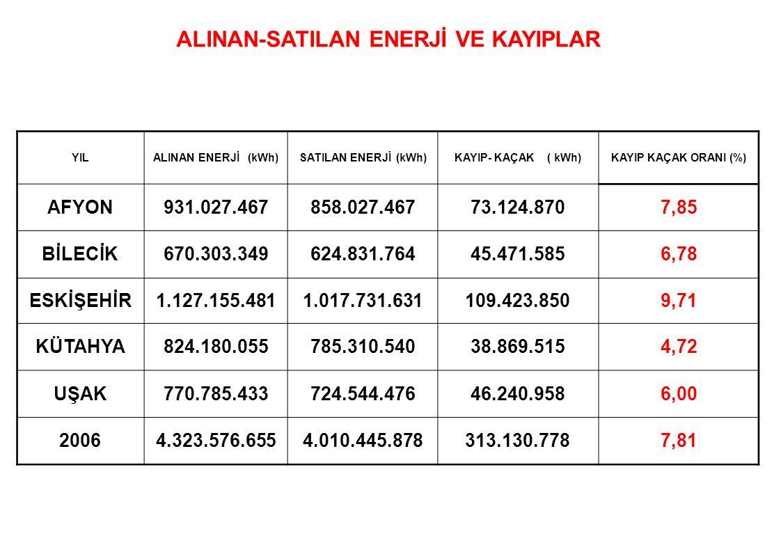 2003 'den itibaren yapılan iyileştirmeler TRT payı %3,5 'den %2 'ye düşmüştür.