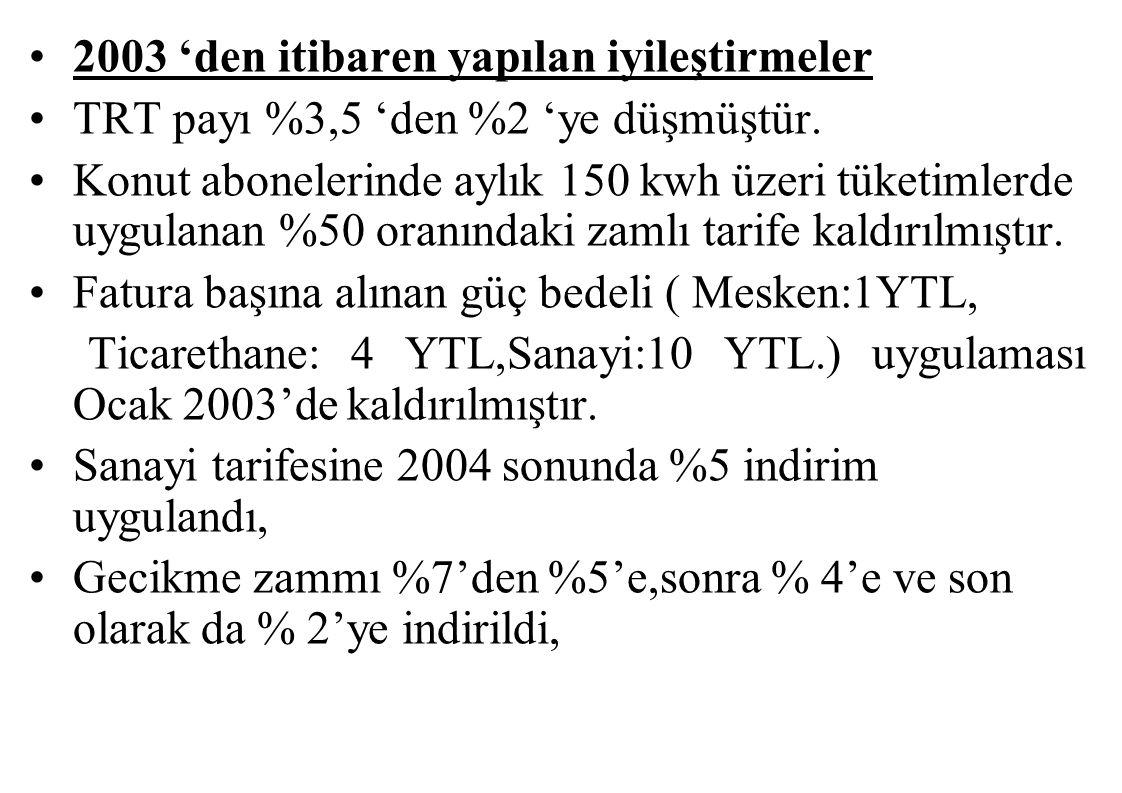 Kaçak Elektrikle Mücadele (2003-2006) Kaçak ekiplerin sayısı arttırıldı ve abone taramaların sürekli hale getirildi.