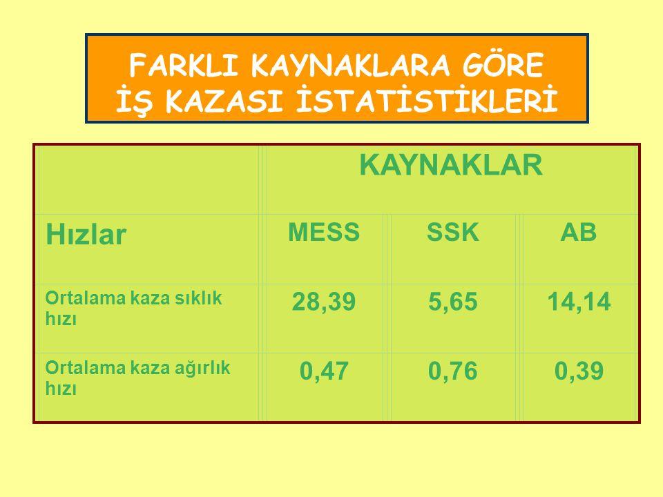 FARKLI KAYNAKLARA GÖRE İŞ KAZASI İSTATİSTİKLERİ KAYNAKLAR Hızlar MESSSSKAB Ortalama kaza sıklık hızı 28,395,6514,14 Ortalama kaza ağırlık hızı 0,470,7