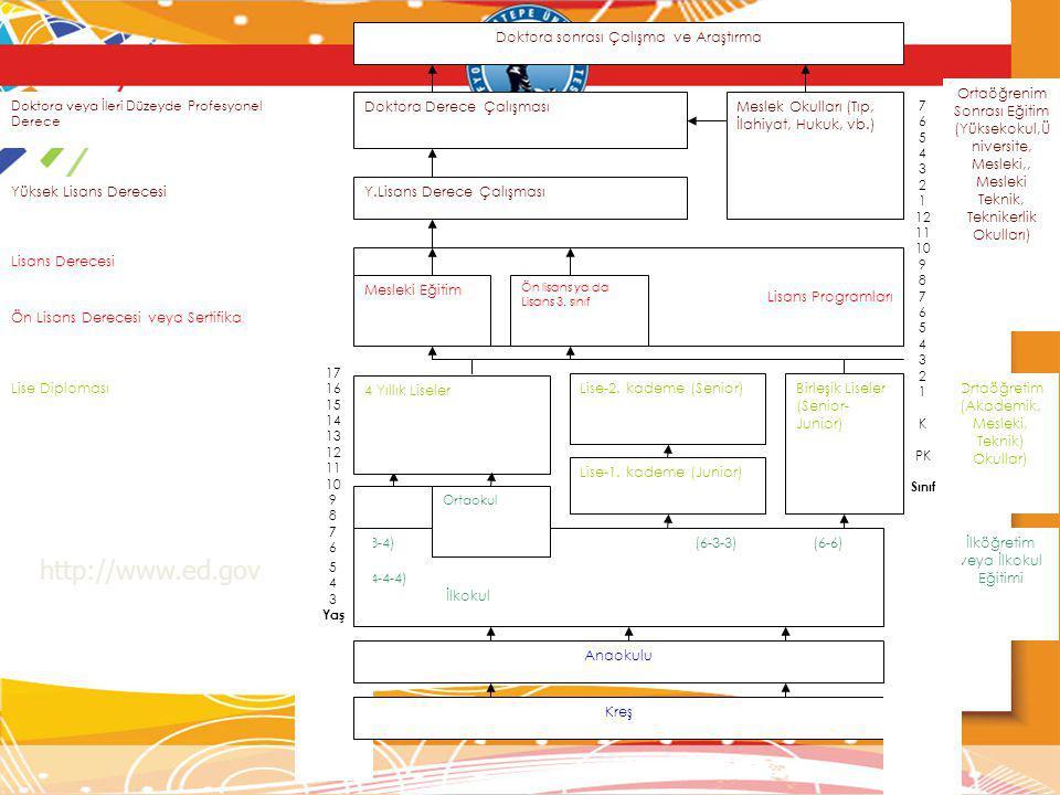 Y.Lisans Derece Çalışması Anaokulu Kreş Ortaöğretim (Akademik, Mesleki, Teknik) Okullar) İlköğretim veya İlkokul Eğitimi 7 6 5 4 3 2 1 12 11 10 9 8 7