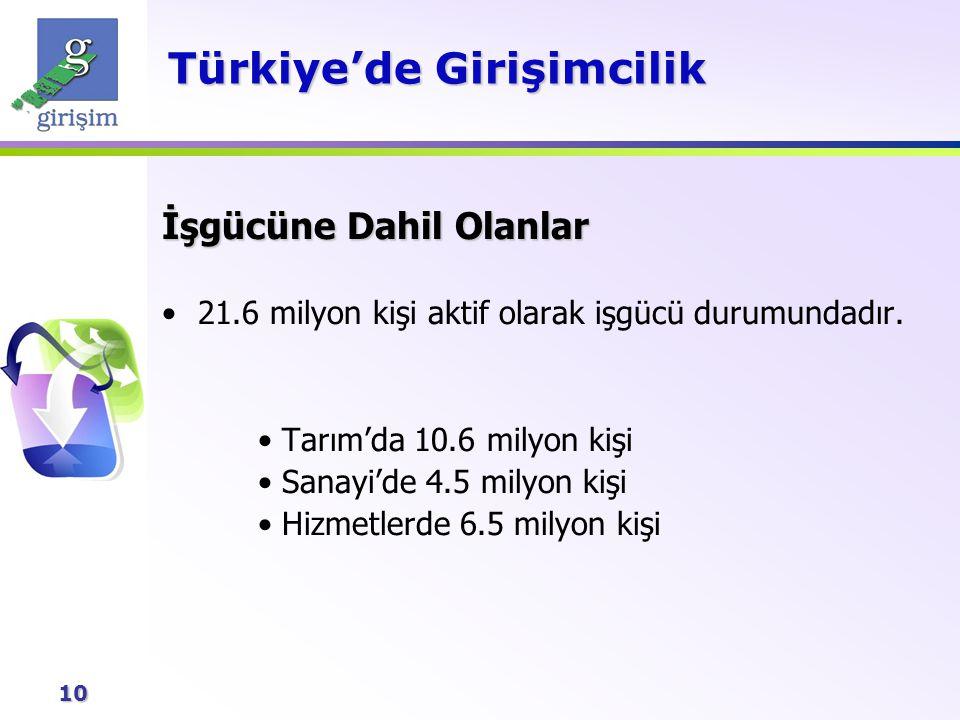 10 Türkiye'de Girişimcilik İşgücüne Dahil Olanlar 21.6 milyon kişi aktif olarak işgücü durumundadır. Tarım'da 10.6 milyon kişi Sanayi'de 4.5 milyon ki