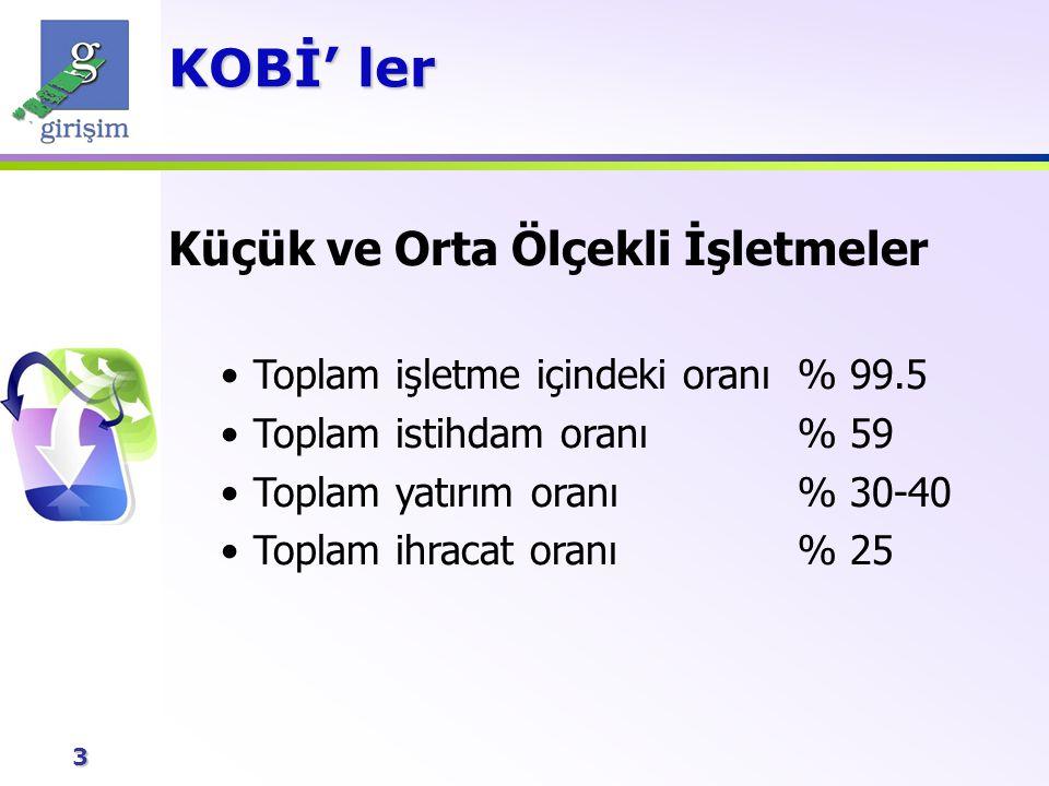 4 KOBİ'ler desteklenmeli ve sayıları artmalıdır çünkü; KOBİ' ler En kolay istihdam yaratma yoludur.