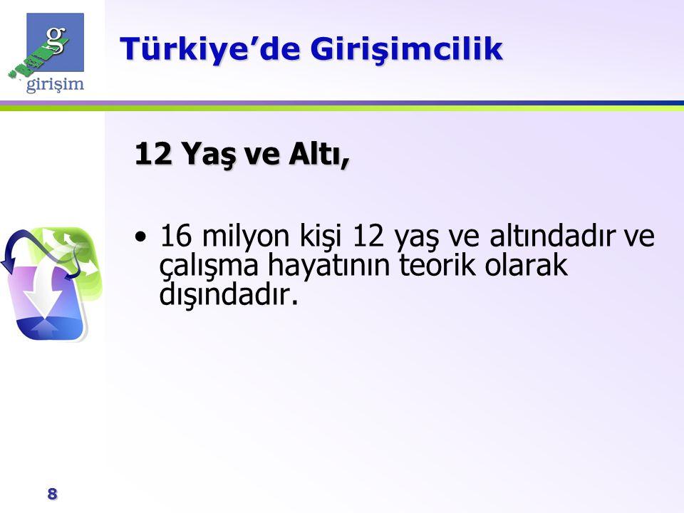 9 Türkiye'de Girişimcilik İşgücüne Dahil Olmayanlar 23 milyon kişi işgücüne dahil değildir: –12 milyon ev kadını –5.5 milyon öğrenci –2.5 milyon emekli –3.0 milyon özürlü ya da yaşlı