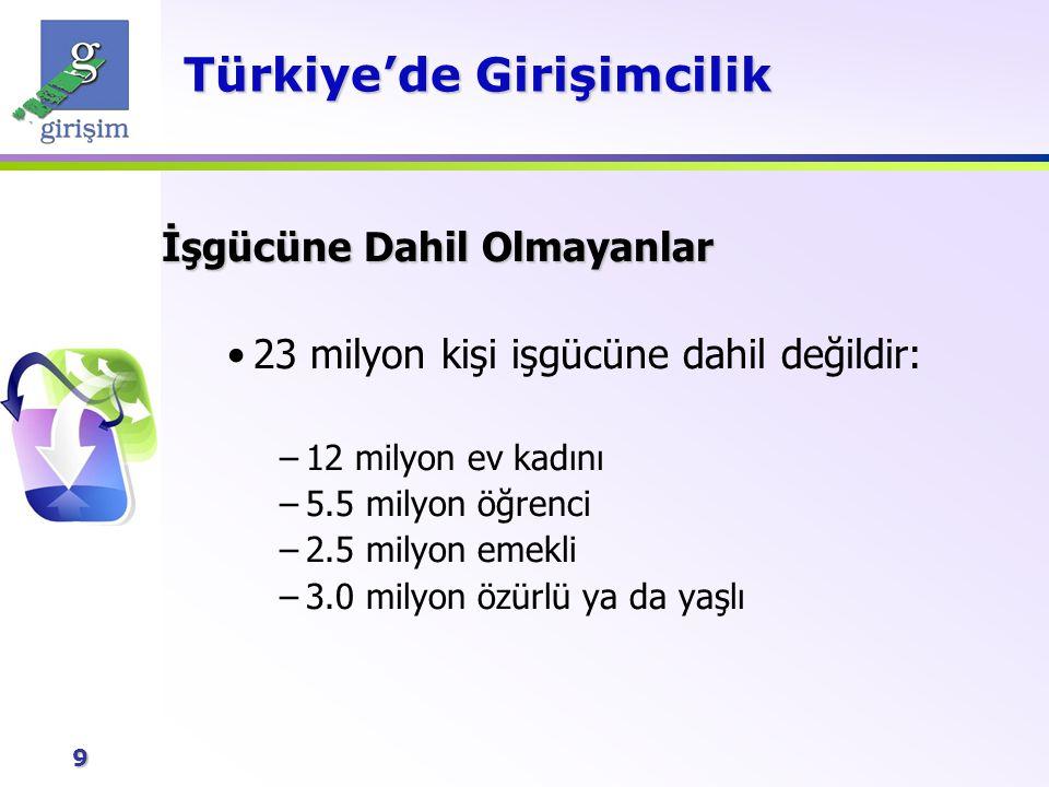 9 Türkiye'de Girişimcilik İşgücüne Dahil Olmayanlar 23 milyon kişi işgücüne dahil değildir: –12 milyon ev kadını –5.5 milyon öğrenci –2.5 milyon emekl