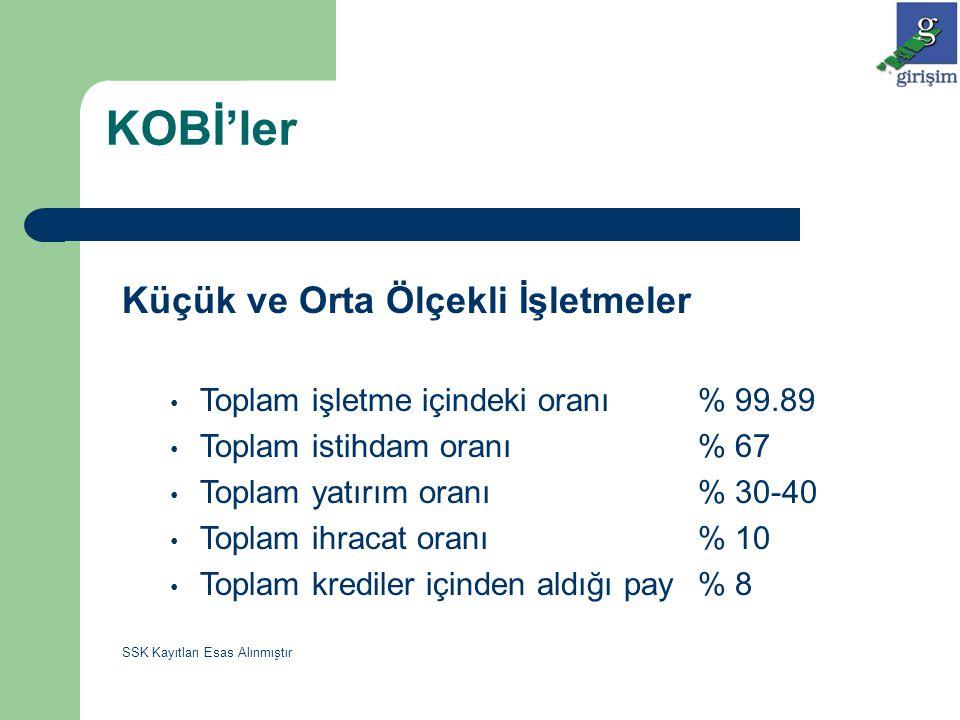 Türkiye'de Girişimciliğin Geliştirilmesi Yönündeki Çalışmalar Diğer yandan Güneydoğu Anadolu Bölgesinde uygulanmakta olan GAP-GİDEM bir diğer örnektir.