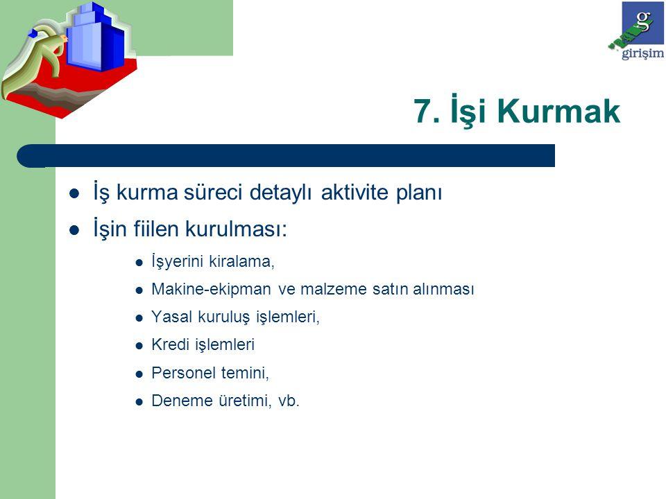 7. İşi Kurmak İş kurma süreci detaylı aktivite planı İşin fiilen kurulması: İşyerini kiralama, Makine-ekipman ve malzeme satın alınması Yasal kuruluş