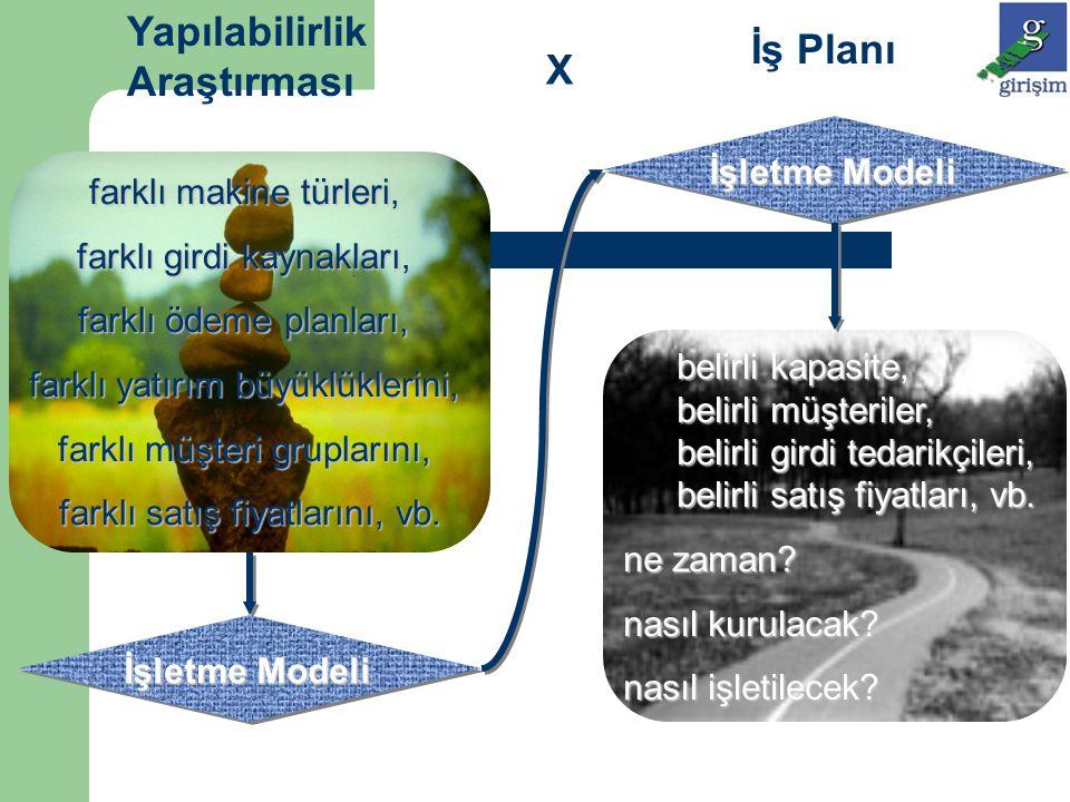 İşletme Modeli Yapılabilirlik Araştırması İş Planı X farklı makine türleri, farklı girdi kaynakları, farklı ödeme planları, farklı yatırım büyüklükler