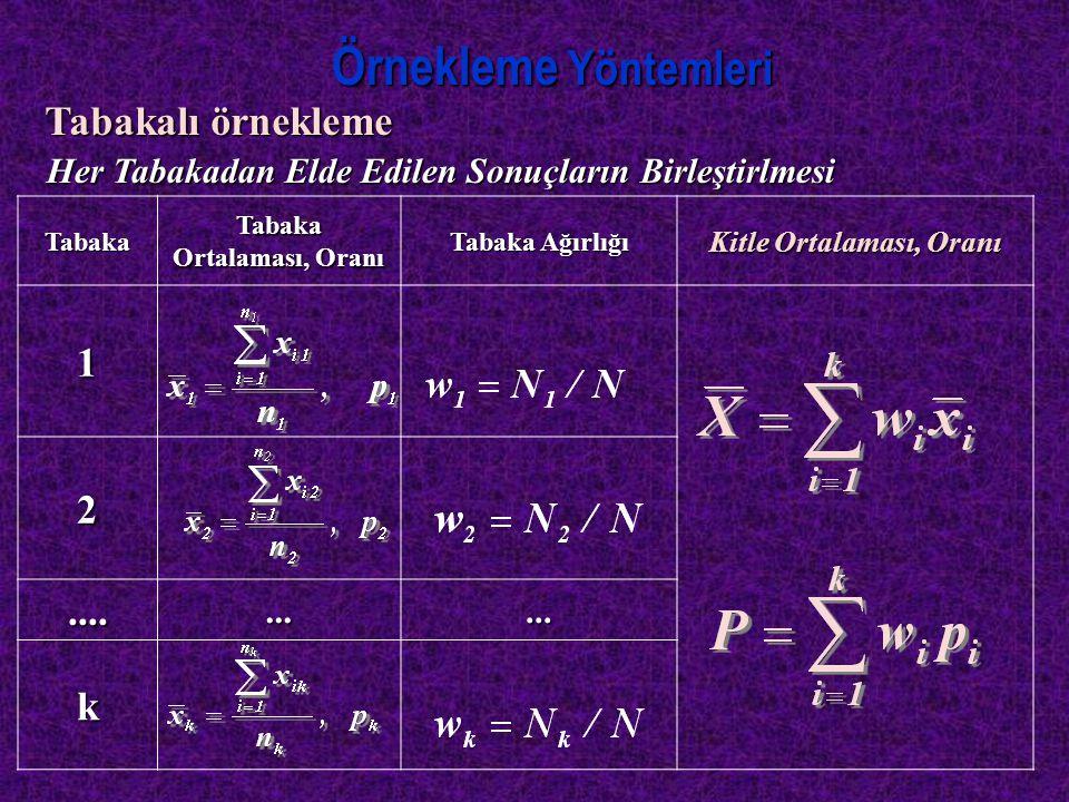 Küme Örneklemesi  Kitledeki  Kitledeki deneklerin listelenemediği bu nedenle tek tek deneklere ulaşmanın olanaksız olduğu durumlarda kullanılan örnekleme yöntemidir.