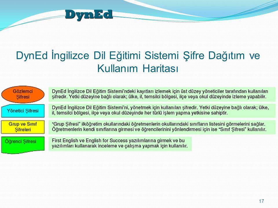 DynEd 17 DynEd İngilizce Dil Eğitimi Sistemi Şifre Dağıtım ve Kullanım Haritası