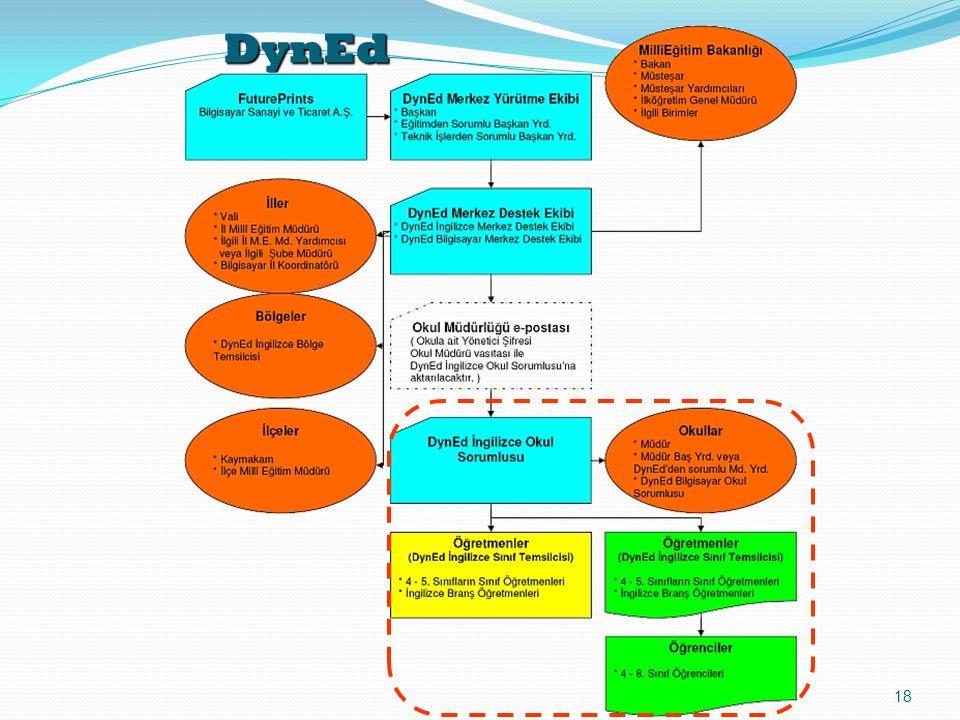 DynEd 18