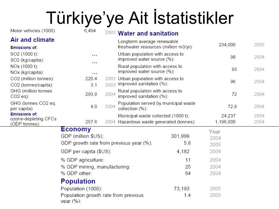 Türkiye'ye Ait İstatistikler