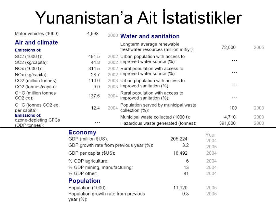 Yunanistan'a Ait İstatistikler