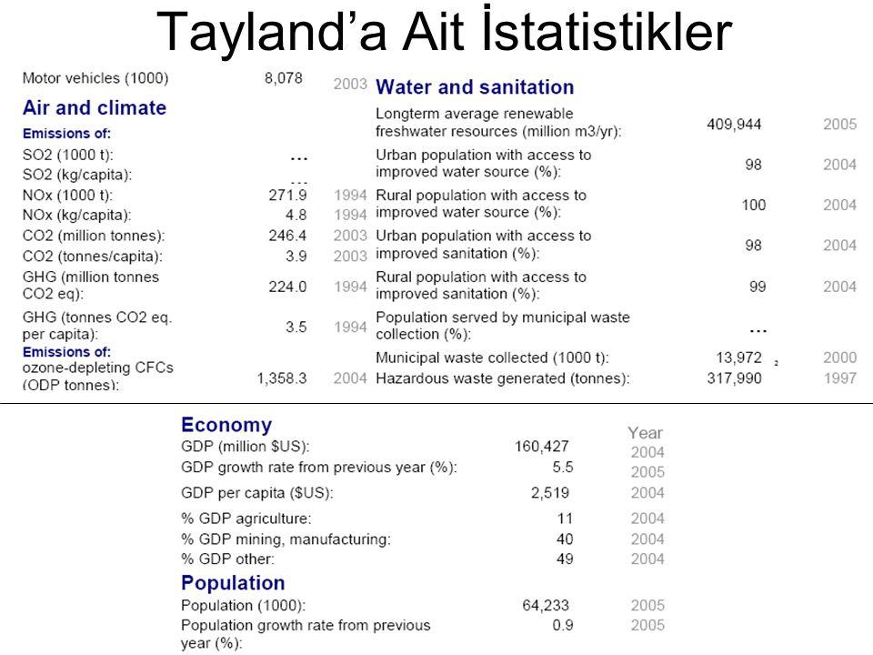 Tayland'a Ait İstatistikler