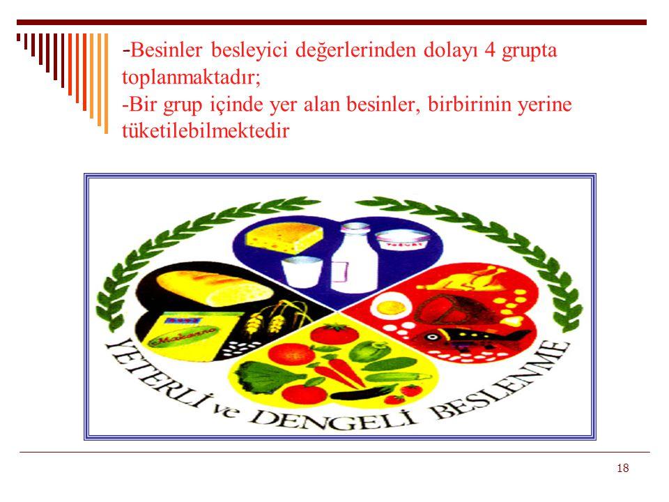 - Besinler besleyici değerlerinden dolayı 4 grupta toplanmaktadır; -Bir grup içinde yer alan besinler, birbirinin yerine tüketilebilmektedir 18