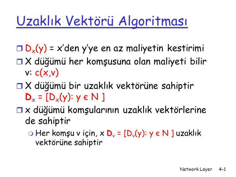 Network Layer4-2 Uzaklık Vektörü Algoritması Temel fikir: r Her düğüm periyodik olarak kendi uzaklık vektörü tahminlerini komşularına gönderir r X düğümü yeni DV tahminini aldığında kendi tablosunu B-F eşitliğini kullanarak günceller: D x (y) ← min v {c(x,v) + D v (y)} her y ∊ N düğümü için  Normal olarak D x (y) asıl en az maliyet olan d x (y)'ye yakınsar