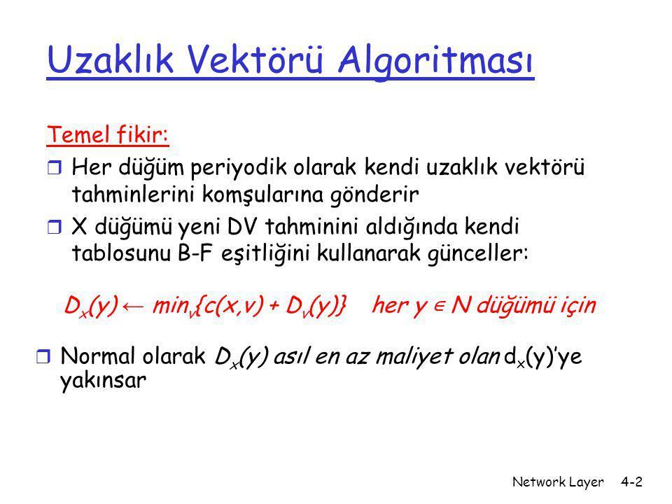 Network Layer4-2 Uzaklık Vektörü Algoritması Temel fikir: r Her düğüm periyodik olarak kendi uzaklık vektörü tahminlerini komşularına gönderir r X düğ