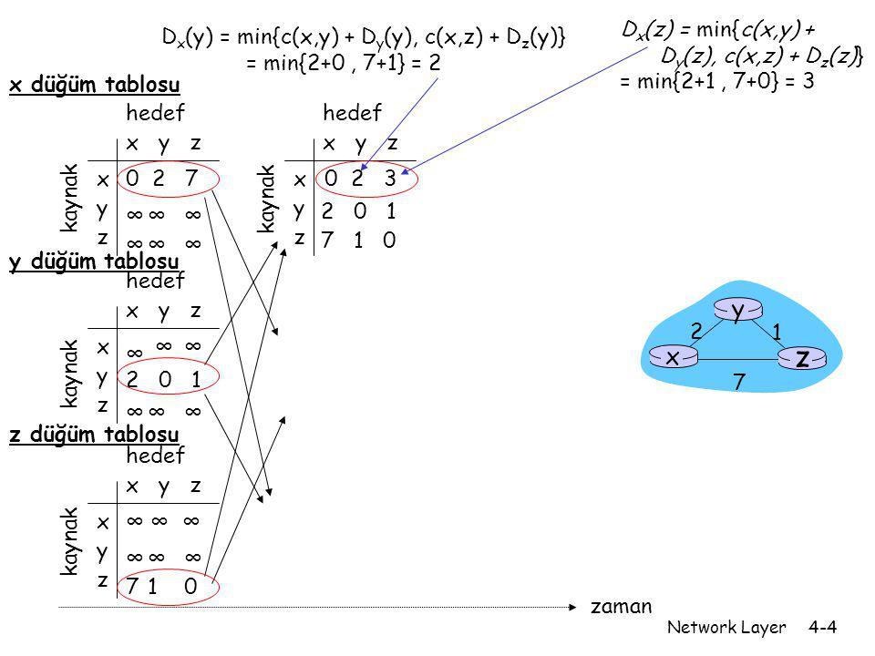 Network Layer4-5 x y z x y z 0 2 7 ∞∞∞ ∞∞∞ from cost to from x y z x y z 0 2 3 from cost to x y z x y z 0 2 3 from cost to x y z x y z ∞∞ ∞∞∞ cost to x y z x y z 0 2 7 from cost to x y z x y z 0 2 3 from cost to x y z x y z 0 2 3 from cost to x y z x y z 0 2 7 from cost to x y z x y z ∞∞∞ 710 cost to ∞ 2 0 1 ∞ ∞ ∞ 2 0 1 7 1 0 2 0 1 7 1 0 2 0 1 3 1 0 2 0 1 3 1 0 2 0 1 3 1 0 2 0 1 3 1 0 zaman x z 1 2 7 y node x table node y table node z table D x (y) = min{c(x,y) + D y (y), c(x,z) + D z (y)} = min{2+0, 7+1} = 2 D x (z) = min{c(x,y) + D y (z), c(x,z) + D z (z)} = min{2+1, 7+0} = 3