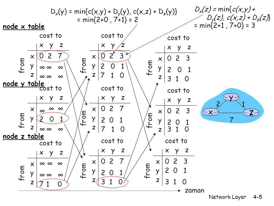 Network Layer4-6 Uzaklık Vektörü: link maliyet değişimleri Link cost changes: r Düğüm yerel maliyet değişimini algılar r Yönlendirme bilgisini günceller ve maliyeti yeniden hesaplar r Eğer DV değişirse komşularını bilgilendirir iyi haber çabuk yayılır x z 1 4 50 y 1 t 0 anında, y maliyet değişimini algılar, DV'sini günceller, Ve komşularına haber verir.