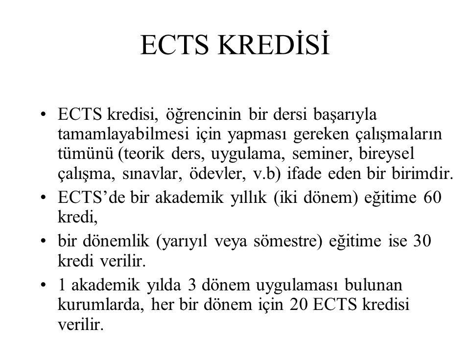 ECTS KREDİSİ ECTS kredisi, öğrencinin bir dersi başarıyla tamamlayabilmesi için yapması gereken çalışmaların tümünü (teorik ders, uygulama, seminer, b