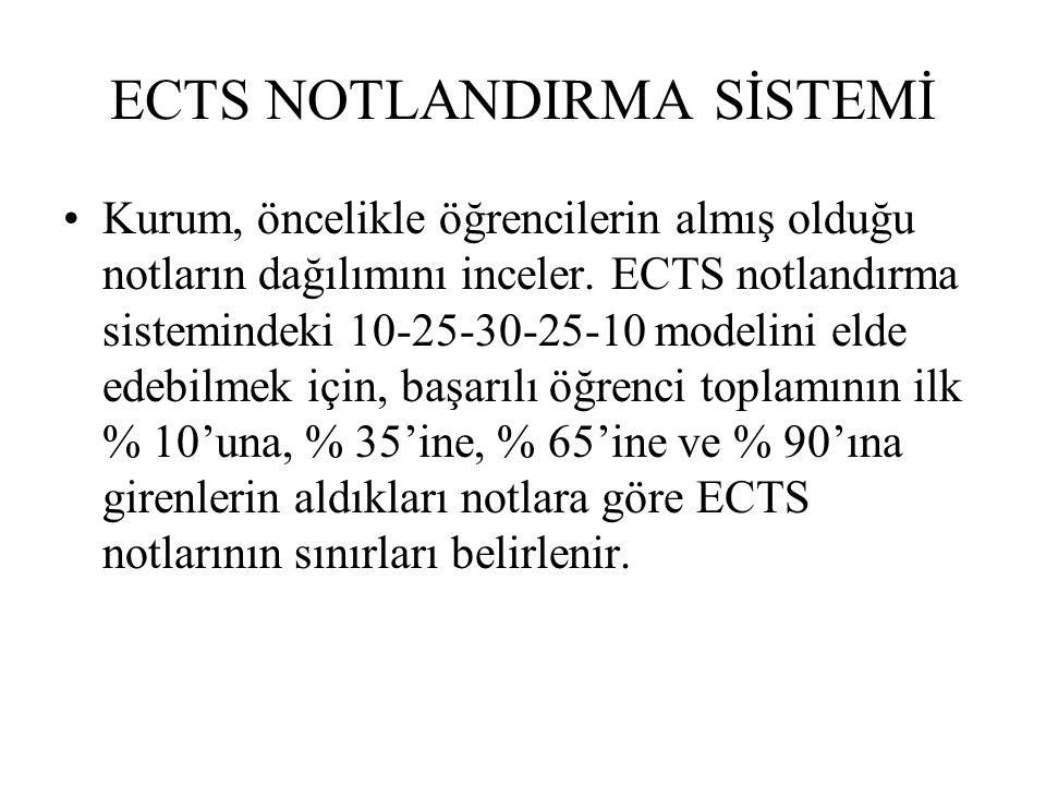 ECTS NOTLANDIRMA SİSTEMİ Kurum, öncelikle öğrencilerin almış olduğu notların dağılımını inceler. ECTS notlandırma sistemindeki 10-25-30-25-10 modelini