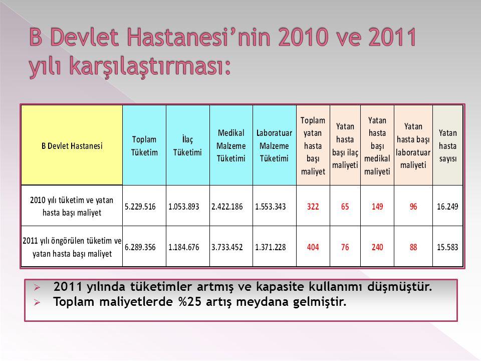  2011 yılında tüketimler artmış ve kapasite kullanımı düşmüştür.