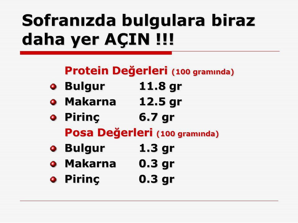 Sofranızda bulgulara biraz daha yer AÇIN !!! Protein Değerleri (100 gramında) Bulgur11.8 gr Makarna12.5 gr Pirinç6.7 gr Posa Değerleri (100 gramında)