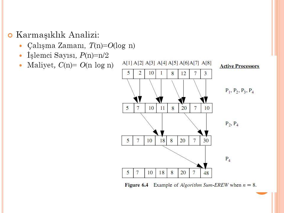 Karmaşıklık Analizi: Çalışma Zamanı, T (n)= O (log n) İşlemci Sayısı, P (n)=n/2 Maliyet, C (n)= O (n log n)