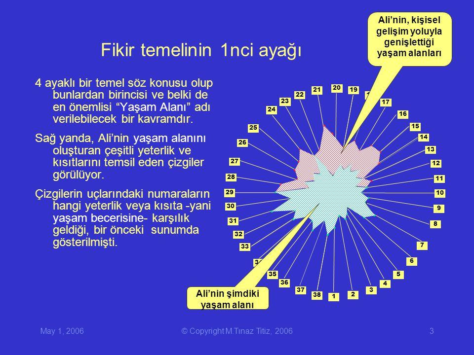 May 1, 2006© Copyright M.Tınaz Titiz, 20063 Fikir temelinin 1nci ayağı 4 ayaklı bir temel söz konusu olup bunlardan birincisi ve belki de en önemlisi Yaşam Alanı adı verilebilecek bir kavramdır.
