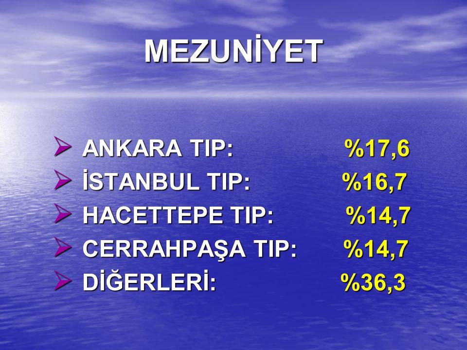 MEZUNİYET  ANKARA TIP: %17,6  İSTANBUL TIP: %16,7  HACETTEPE TIP: %14,7  CERRAHPAŞA TIP: %14,7  DİĞERLERİ: %36,3