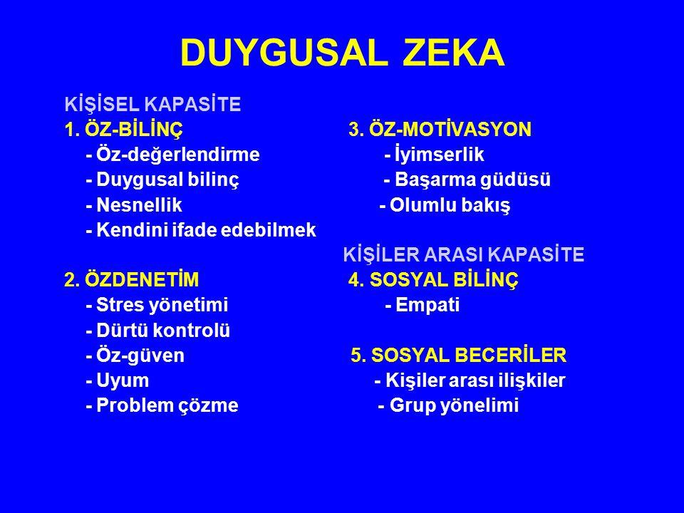 DUYGUSAL ZEKA KİŞİSEL KAPASİTE 1.ÖZ-BİLİNÇ 3.