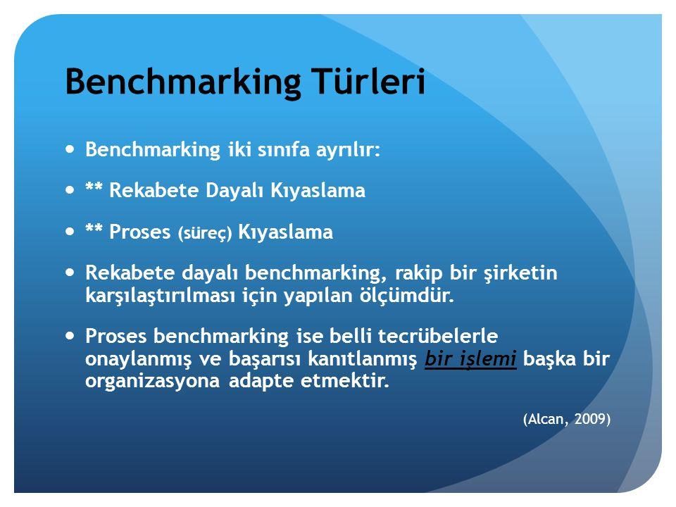Benchmarking Türleri Benchmarking iki sınıfa ayrılır: ** Rekabete Dayalı Kıyaslama ** Proses (süreç) Kıyaslama Rekabete dayalı benchmarking, rakip bir