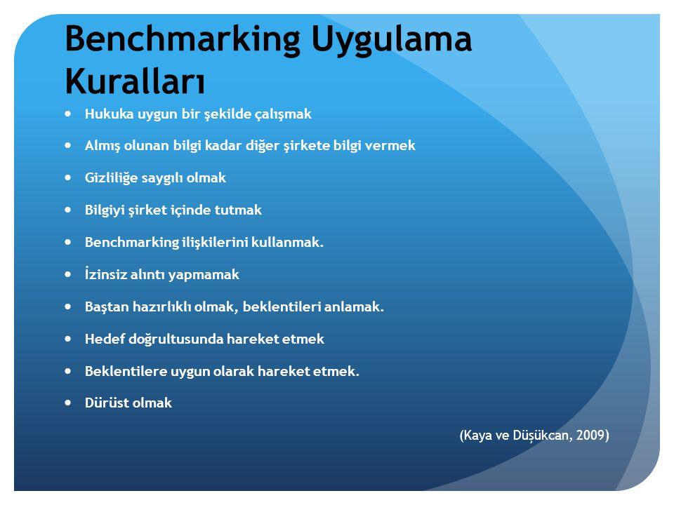 Benchmarking Uygulama Kuralları Hukuka uygun bir şekilde çalışmak Almış olunan bilgi kadar diğer şirkete bilgi vermek Gizliliğe saygılı olmak Bilgiyi