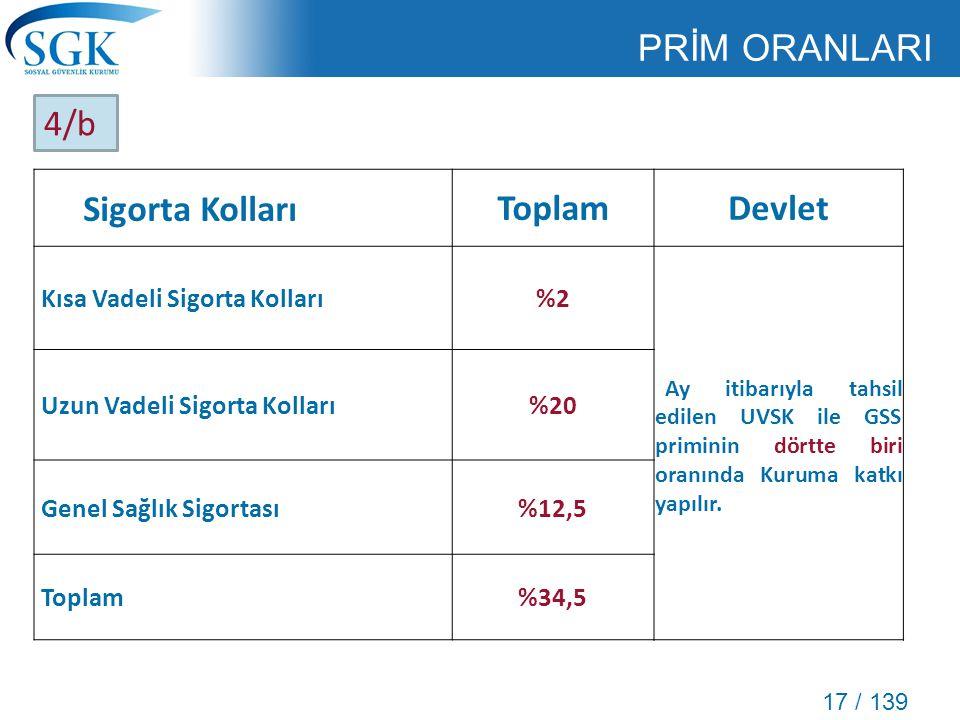 17 / 139 PRİM ORANLARI Sigorta KollarıToplamDevlet Kısa Vadeli Sigorta Kolları%2 Ay itibarıyla tahsil edilen UVSK ile GSS priminin dörtte biri oranınd