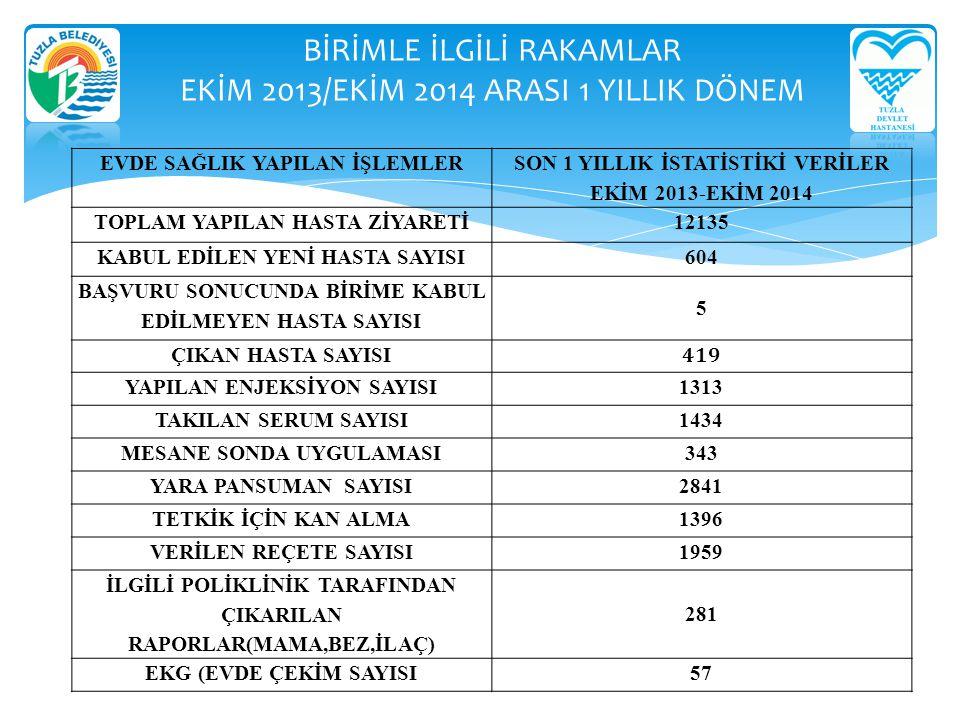 BİRİMLE İLGİLİ RAKAMLAR EKİM 2013/EKİM 2014 ARASI 1 YILLIK DÖNEM EVDE SAĞLIK YAPILAN İŞLEMLER SON 1 YILLIK İSTATİSTİKİ VERİLER EKİM 2013-EKİM 2014 TOP