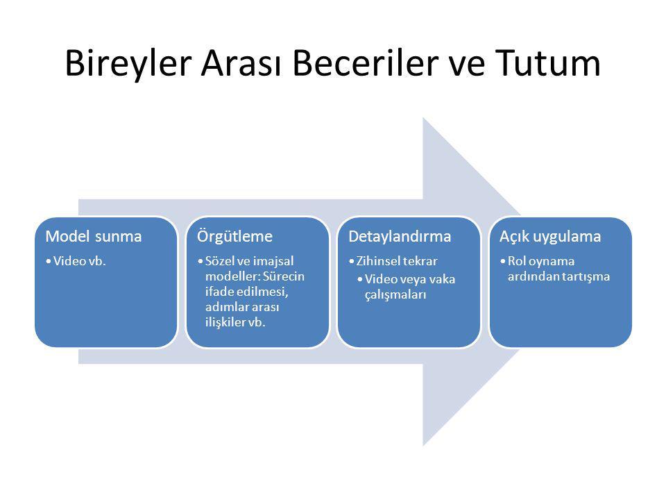 Bireyler Arası Beceriler ve Tutum Model sunma Video vb. Örgütleme Sözel ve imajsal modeller: Sürecin ifade edilmesi, adımlar arası ilişkiler vb. Detay