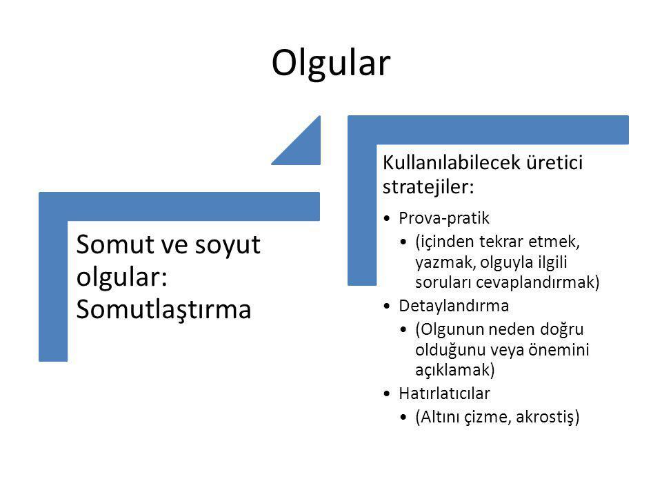 Olgular Somut ve soyut olgular: Somutlaştırma Kullanılabilecek üretici stratejiler: Prova-pratik (içinden tekrar etmek, yazmak, olguyla ilgili sorular