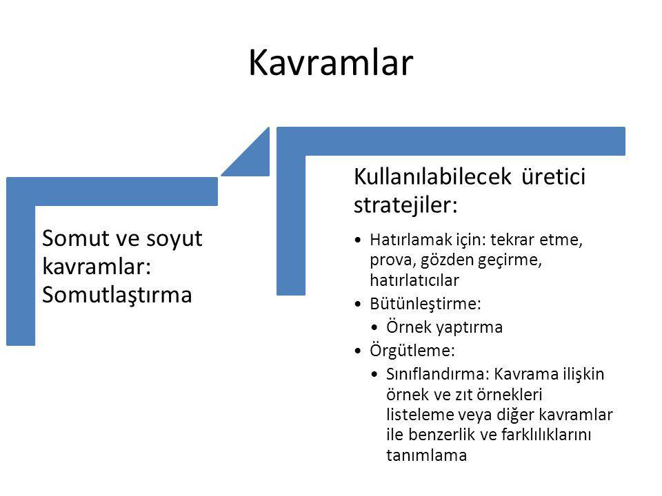 İlke ve Kurallar Kural Örnek Bütünleştirme (İlkeyi kendi cümlesi ile ifade etme) Örnek KuralBütünleştirme Örnek Kural Örgütleme (İlkenin temel parçalarını bulma, ilkeyi benzerleri ile karşılaştırma) Örnek Kural Detaylandırma (İlkeyi açıklayan bir diyagram çizme)