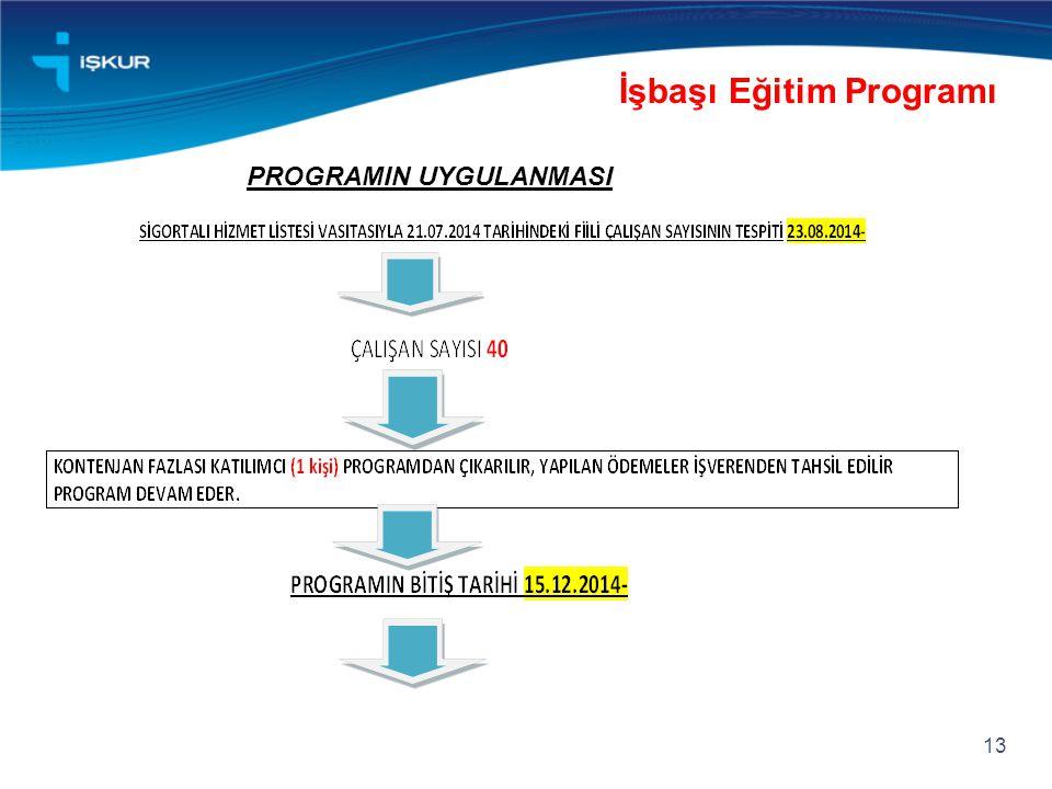 13 İşbaşı Eğitim Programı PROGRAMIN UYGULANMASI