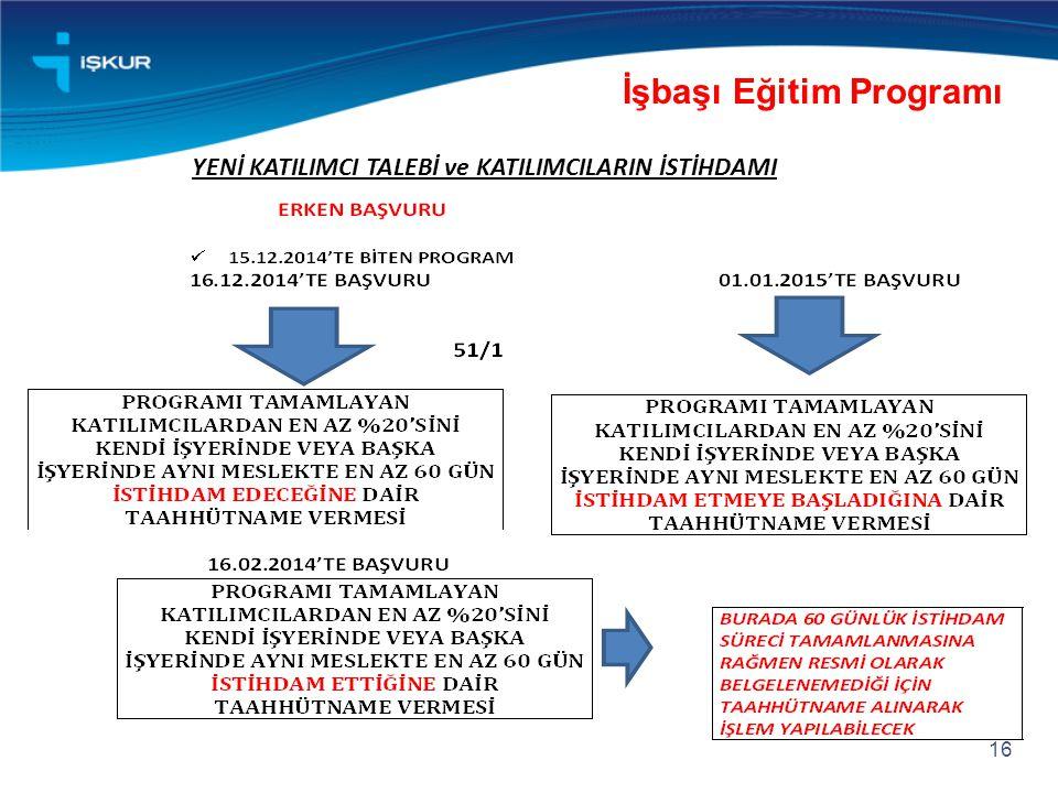 16 İşbaşı Eğitim Programı YENİ KATILIMCI TALEBİ ve KATILIMCILARIN İSTİHDAMI