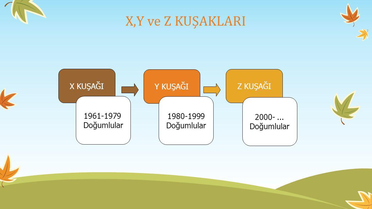 X,Y ve Z KUŞAKLARI X KUŞAĞI Y KUŞAĞI Z KUŞAĞI 1961-1979 Doğumlular 2000-...