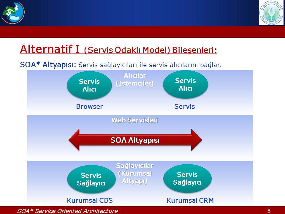 8 Alternatif I (Servis Odaklı Model) Bileşenleri: SOA* Altyapısı: Servis sağlayıcıları ile servis alıcılarını bağlar. Servis Alıcı BrowserServis Servi