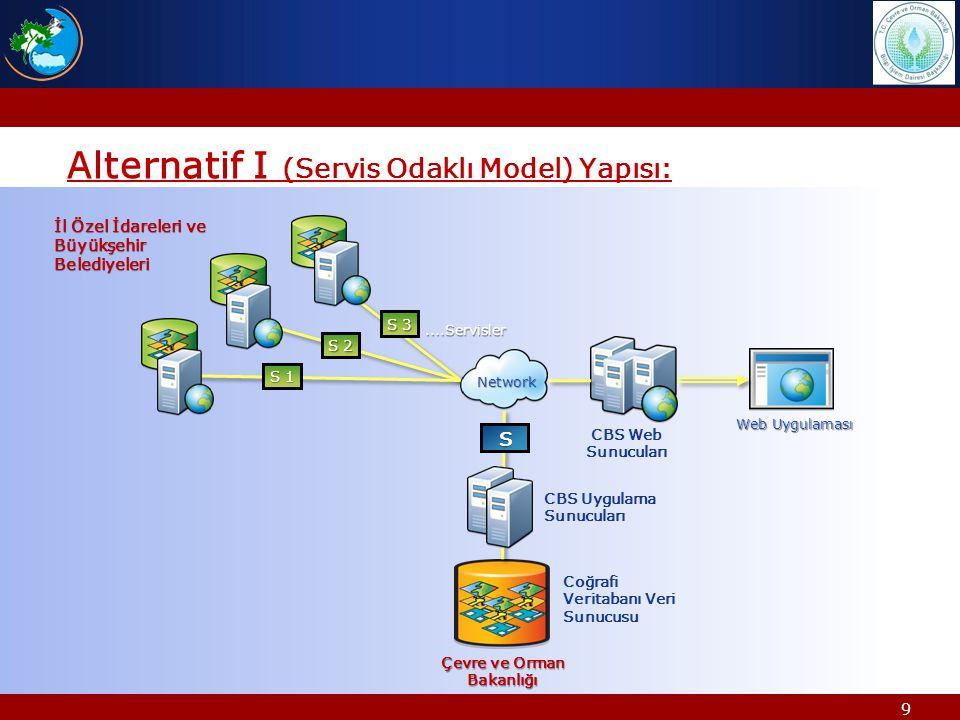 9 Alternatif I (Servis Odaklı Model) Yapısı:....Servisler Çevre ve Orman Bakanlığı Web Uygulaması S S 1 S 2 S 3 Network CBS Uygulama Sunucuları Coğrafi Veritabanı Veri Sunucusu CBS Web Sunucuları İl Özel İdareleri ve Büyükşehir Belediyeleri