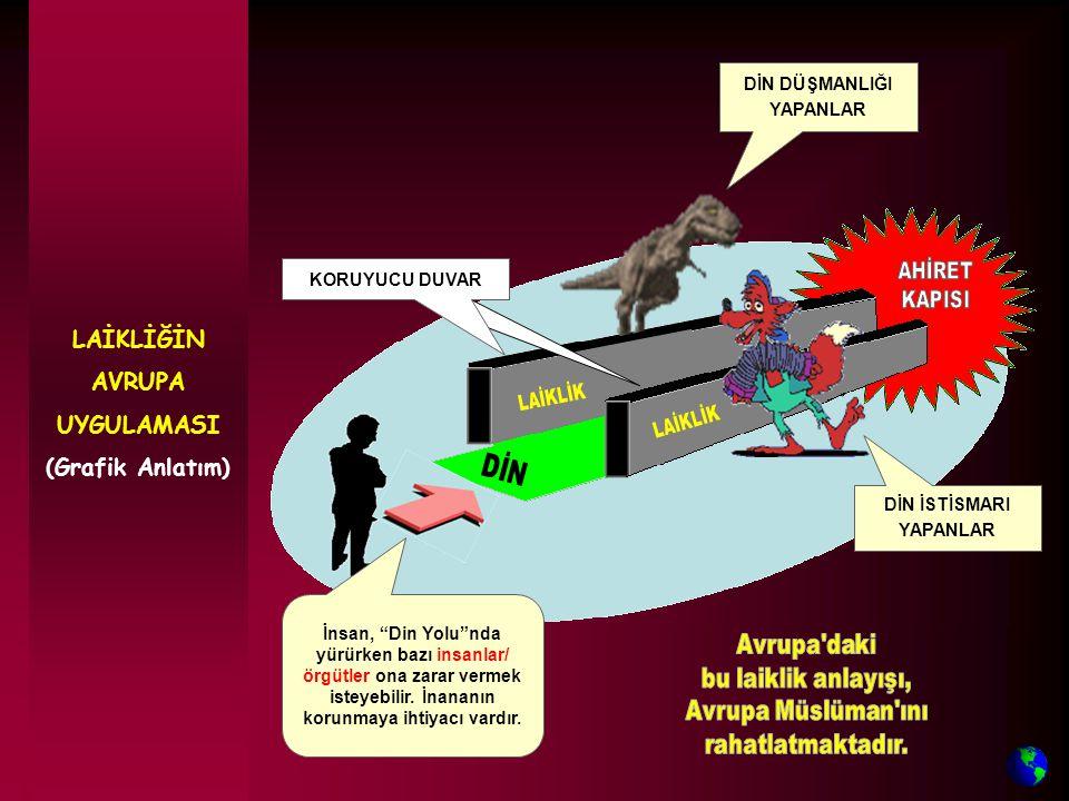 LAİKLİĞİN AVRUPA UYGULAMASI (Grafik Anlatım) DİN İSTİSMARI YAPANLAR DİN DÜŞMANLIĞI YAPANLAR İnsan, Din Yolu nda yürürken bazı insanlar/ örgütler ona zarar vermek isteyebilir.