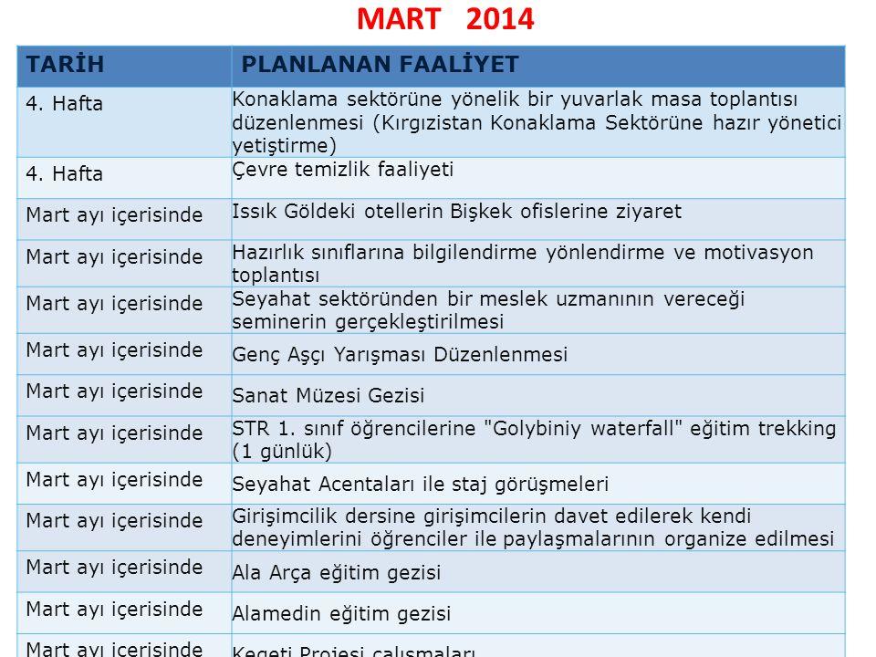 MART 2014 TARİHPLANLANAN FAALİYET 4. Hafta Konaklama sektörüne yönelik bir yuvarlak masa toplantısı düzenlenmesi (Kırgızistan Konaklama Sektörüne hazı