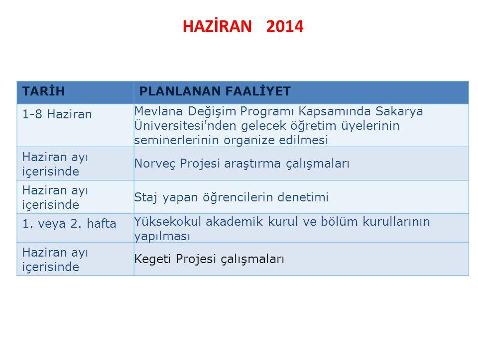 HAZİRAN 2014 TARİHPLANLANAN FAALİYET 1-8 Haziran Mevlana Değişim Programı Kapsamında Sakarya Üniversitesi'nden gelecek öğretim üyelerinin seminerlerin