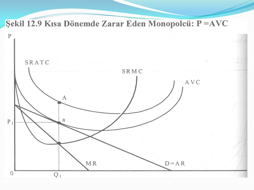 Monopolcü rekabette talep ve hasılat Şekil 13.1, s.297