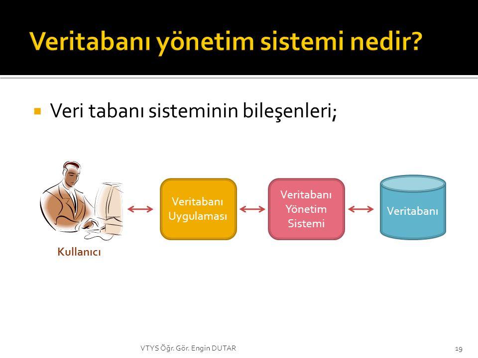  Veri tabanı sisteminin bileşenleri; Veritabanı Uygulaması Veritabanı Yönetim Sistemi Veritabanı Kullanıcı 19VTYS Öğr.
