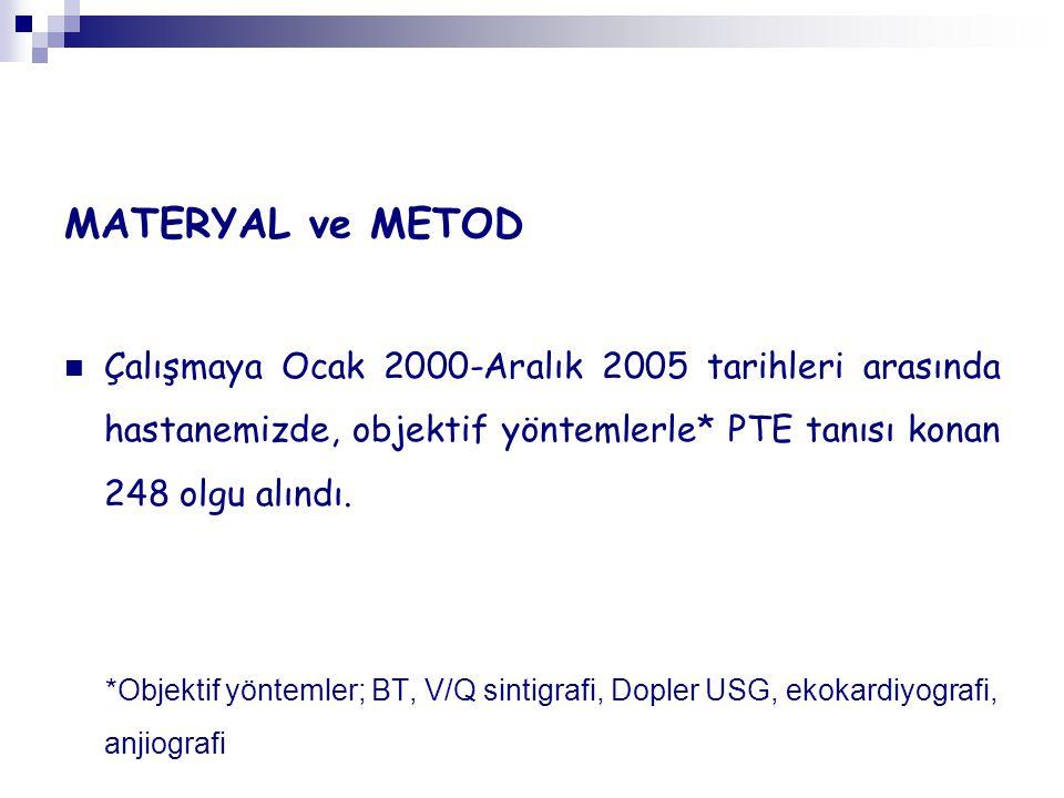 MATERYAL ve METOD Çalışmaya Ocak 2000-Aralık 2005 tarihleri arasında hastanemizde, objektif yöntemlerle* PTE tanısı konan 248 olgu alındı.