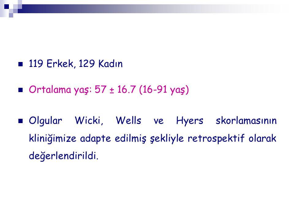 119 Erkek, 129 Kadın Ortalama yaş: 57 ± 16.7 (16-91 yaş) Olgular Wicki, Wells ve Hyers skorlamasının kliniğimize adapte edilmiş şekliyle retrospektif olarak değerlendirildi.